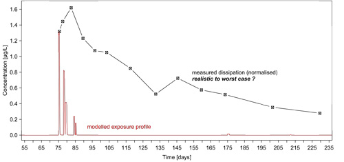 Figure 1: Measured dissipation of the test substance (black, here normalised to the peak of the exposure profile) in a field study compared to a modelled exposure profile (red)