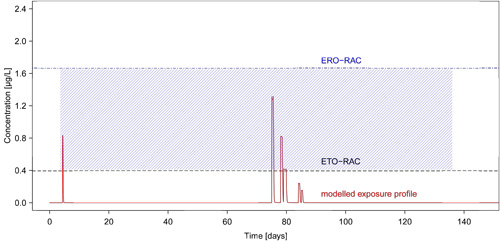 Figure 2: Modelled exposure profile (red) with exposure periods (shaded blue) exceeding ETO-RAC (black) but not ERO-RAC (blue)