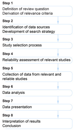 Steps of the literature review process according to EFSA guidance (EFSA Journal 2011;9(2):2092) including the development of a search strategy (Steps 1-2), the study selection process according to relevance criteria (Step 3) the reliability assessment (Step 4) as well as the summarisation and interpretation of results (Steps 5-8)